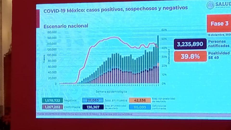 Suben casos positivos de covid en México