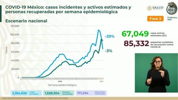 Supera México 170 mil muertes por COVID-19.