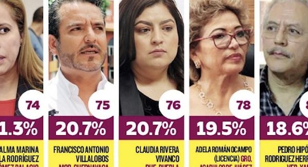 Los perores alcaldes de Morena