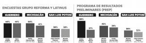 Fallan Reforma y Latinus con encuestas manipuladoras