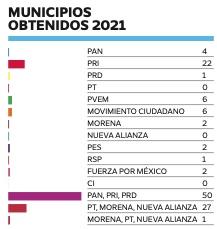 Municipios obtenidos en 2021